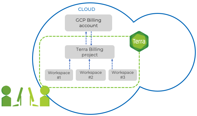 Billing-heierarchy-in-cloud.png